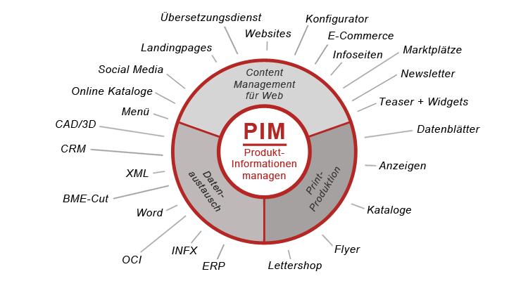 PIM: Ein Baustein für die digitale Transformation