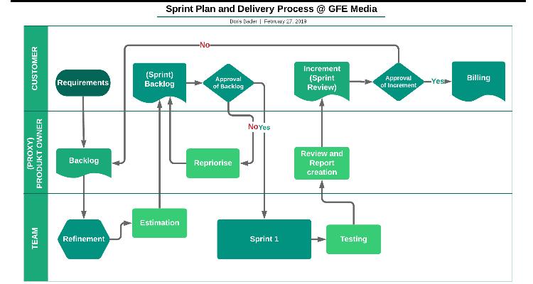 Agiles Arbeiten bei GFE Media