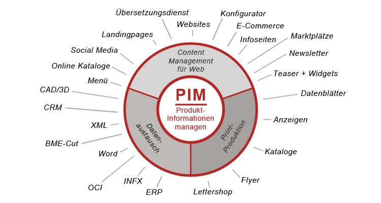 Pim - Produktinformationssystem Diagramm